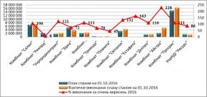 Результати діяльності державних організацій системи Держрезерву станом на 01.10.2016