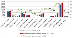 Результати діяльності державних організацій станом на 01.11.2016 та оперативні дані державних підприємств за 10 місяців 2016 р.