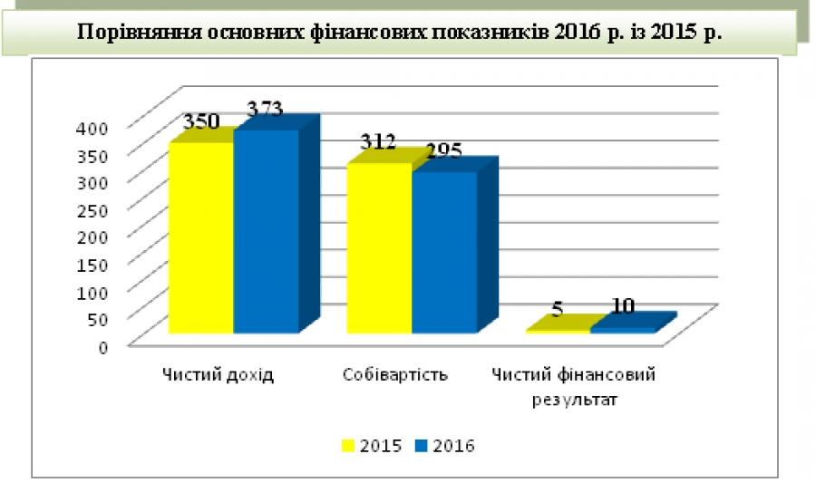 Прибуток державних підприємств системи Держрезерву за рік зріс удвічі