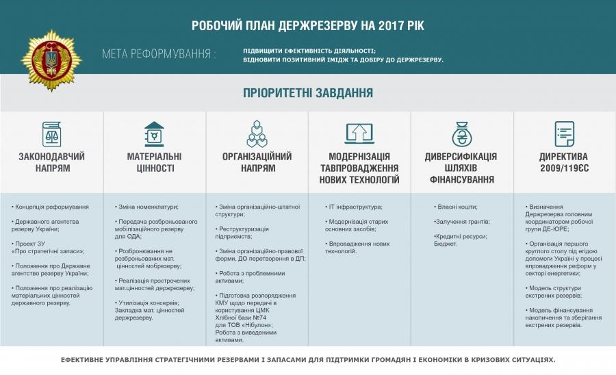 Держрезерв визначив пріоритетні напрямки розвитку на 2017 рік