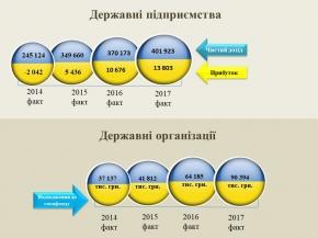 Підсумкові показники ДО та ДП розглянули на Погоджувальній раді