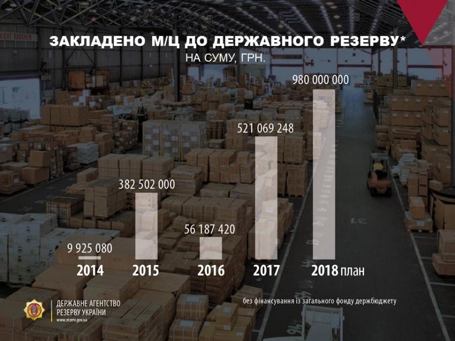 Держрезерв провів закупівлі матцінностей для поповнення та освіження запасів на суму майже 482, 2 млн. грн.