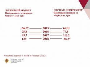 Держбюджет: з чим буде Державний резерв у 2019