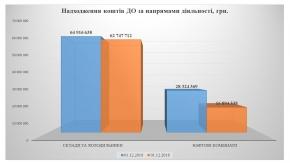 За 11 місяців державні організації перевиконали план на 50%