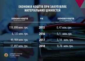 За три роки економія бюджетних коштів при закупівлях Держрезерву склала понад 193 млн. грн.