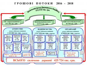 За три роки Держрезерв сплатив державі понад 425 млн грн